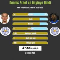 Dennis Praet vs Onyinye Ndidi h2h player stats
