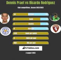 Dennis Praet vs Ricardo Rodriguez h2h player stats