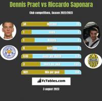 Dennis Praet vs Riccardo Saponara h2h player stats