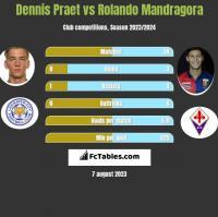 Dennis Praet vs Rolando Mandragora h2h player stats