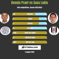 Dennis Praet vs Sasa Lukić h2h player stats