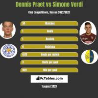 Dennis Praet vs Simone Verdi h2h player stats