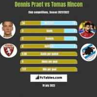 Dennis Praet vs Tomas Rincon h2h player stats