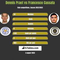 Dennis Praet vs Francesco Cassata h2h player stats