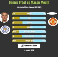 Dennis Praet vs Mason Mount h2h player stats