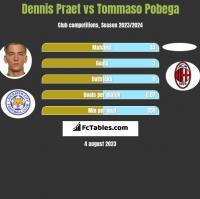 Dennis Praet vs Tommaso Pobega h2h player stats