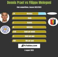 Dennis Praet vs Filippo Melegoni h2h player stats