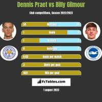 Dennis Praet vs Billy Gilmour h2h player stats