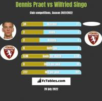 Dennis Praet vs Wilfried Singo h2h player stats