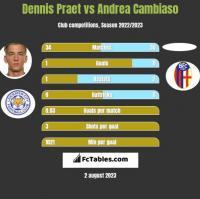 Dennis Praet vs Andrea Cambiaso h2h player stats