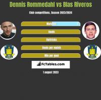 Dennis Rommedahl vs Blas Riveros h2h player stats