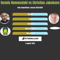 Dennis Rommedahl vs Christian Jakobsen h2h player stats