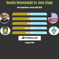 Dennis Rommedahl vs Jens Stage h2h player stats