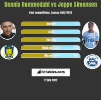 Dennis Rommedahl vs Jeppe Simonsen h2h player stats
