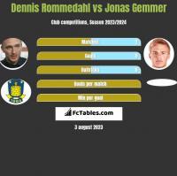 Dennis Rommedahl vs Jonas Gemmer h2h player stats