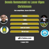 Dennis Rommedahl vs Lasse Vigen Christensen h2h player stats