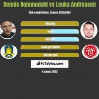 Dennis Rommedahl vs Louka Andreasen h2h player stats