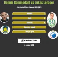 Dennis Rommedahl vs Lukas Lerager h2h player stats