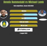Dennis Rommedahl vs Michael Lumb h2h player stats