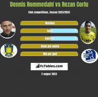 Dennis Rommedahl vs Rezan Corlu h2h player stats