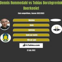 Dennis Rommedahl vs Tobias Borchgrevink Boerkeeiet h2h player stats