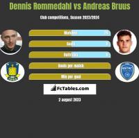 Dennis Rommedahl vs Andreas Bruus h2h player stats