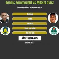 Dennis Rommedahl vs Mikkel Qvist h2h player stats