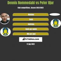 Dennis Rommedahl vs Peter Bjur h2h player stats