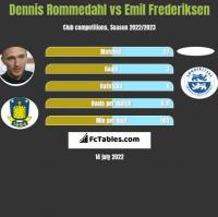 Dennis Rommedahl vs Emil Frederiksen h2h player stats