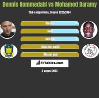 Dennis Rommedahl vs Mohamed Daramy h2h player stats
