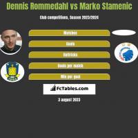 Dennis Rommedahl vs Marko Stamenic h2h player stats