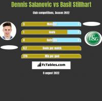 Dennis Salanovic vs Basil Stillhart h2h player stats