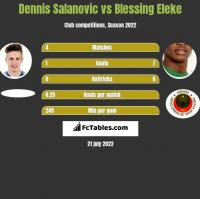Dennis Salanovic vs Blessing Eleke h2h player stats