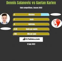 Dennis Salanovic vs Gaetan Karlen h2h player stats
