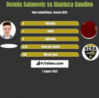 Dennis Salanovic vs Gianluca Gaudino h2h player stats