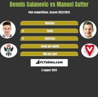 Dennis Salanovic vs Manuel Sutter h2h player stats
