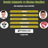 Dennis Salanovic vs Nicolas Hunziker h2h player stats