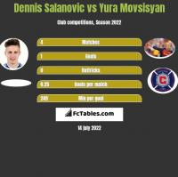 Dennis Salanovic vs Yura Movsisyan h2h player stats