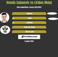 Dennis Salanovic vs Liridon Mulaj h2h player stats