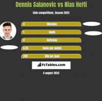 Dennis Salanovic vs Nias Hefti h2h player stats