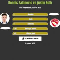Dennis Salanovic vs justin Roth h2h player stats