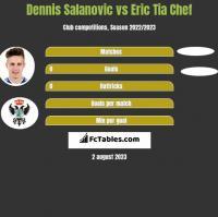 Dennis Salanovic vs Eric Tia Chef h2h player stats