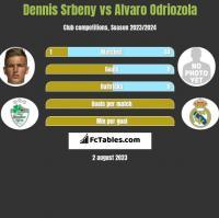 Dennis Srbeny vs Alvaro Odriozola h2h player stats
