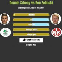 Dennis Srbeny vs Ben Zolinski h2h player stats