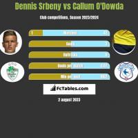 Dennis Srbeny vs Callum O'Dowda h2h player stats