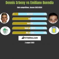 Dennis Srbeny vs Emiliano Buendia h2h player stats