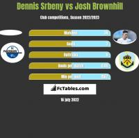 Dennis Srbeny vs Josh Brownhill h2h player stats
