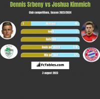Dennis Srbeny vs Joshua Kimmich h2h player stats