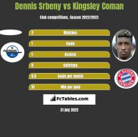 Dennis Srbeny vs Kingsley Coman h2h player stats