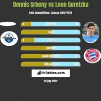 Dennis Srbeny vs Leon Goretzka h2h player stats